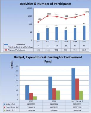 Activities and Budget utilization Statistics